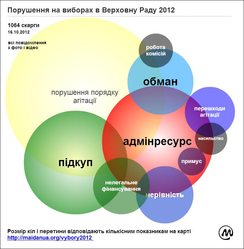 violation_chart