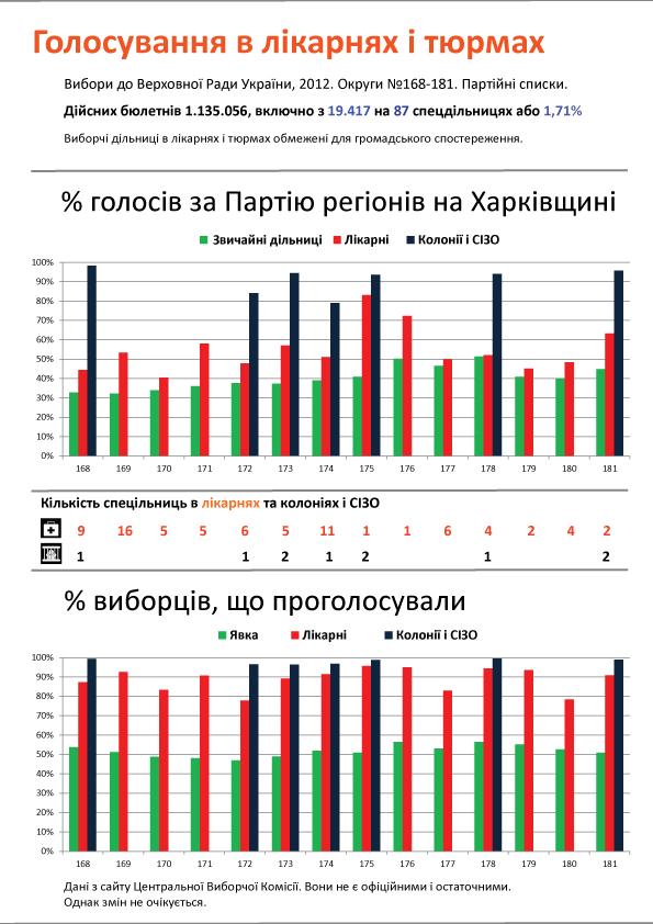 Інфографіка Наталки Зубар