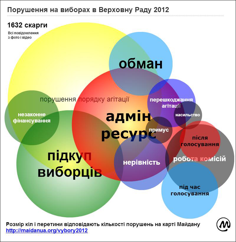 election_chart_ua