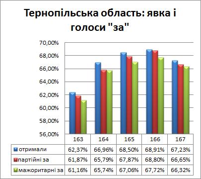 Явка і голосування на Тернопільщині