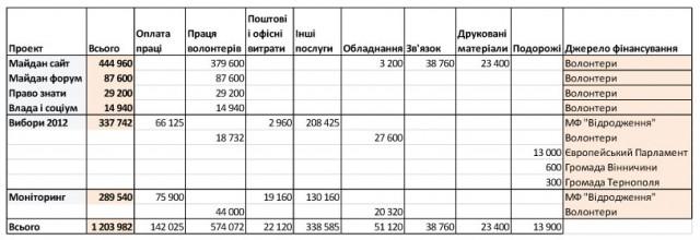budget2012ua