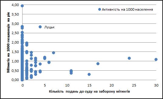 Залежність кількості зібрань в містах від кількості судових позовів на їх обмеження