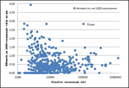 Залежність кількості зібрань від населення міст