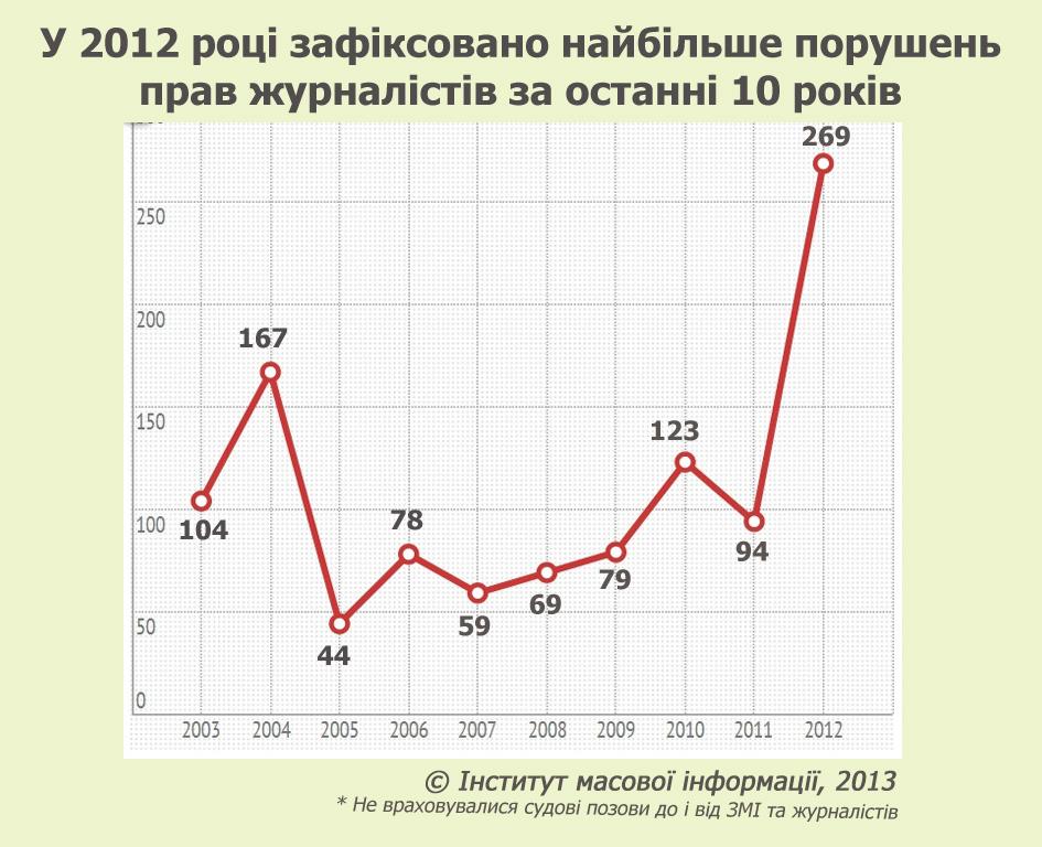 Графік 1