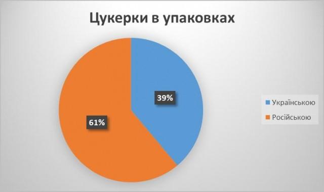 Київ_цукерки_упаковка_18_бер