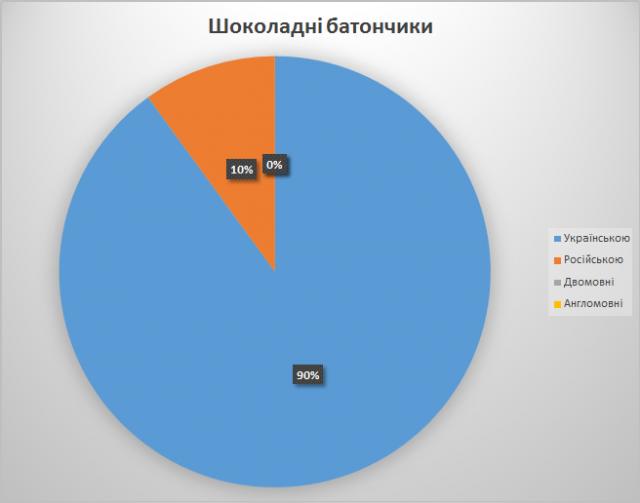 2013-07-06_07 Дніпропетровськбатончики