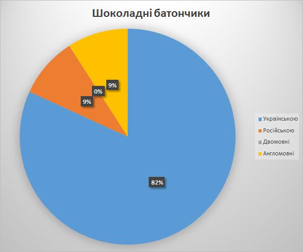 2013-07-06_07 Київ батончики
