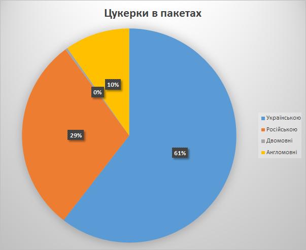 2013-07-06_07 Київ цукерки в пакетах