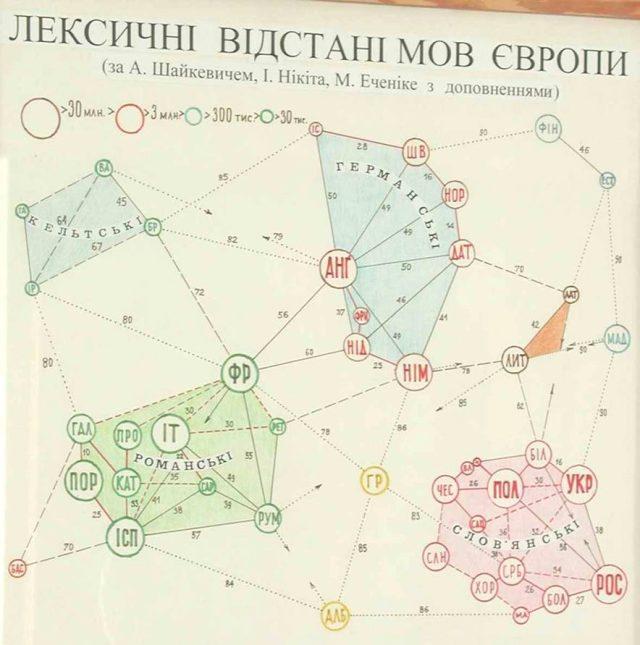 Лексичні відстані мов. Наукове дослідження. Російська не є найближчою до української мови