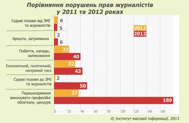 Графік 2