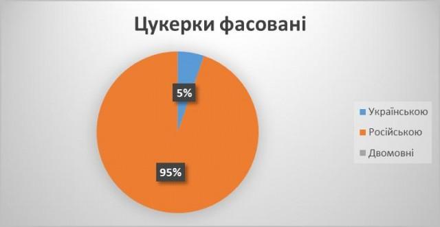 Львів_цукерки_вагові_18_бер