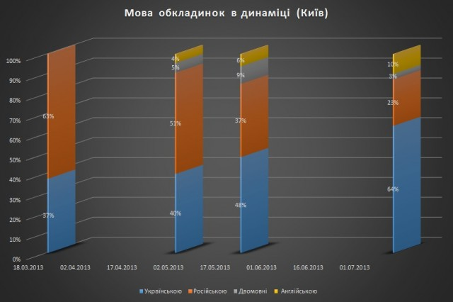 Динаміка Київ 3