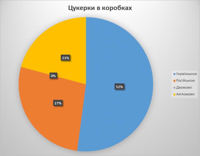 2013-07-06_07 Дніпропетровськ цукеркивкоробках