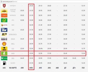 Ціни на пальне 07.02.2018 року (Дані сайту avtomaniya.com)