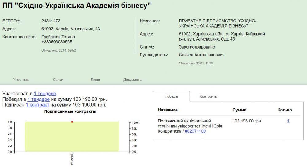 Інфографіка clarity-project.info